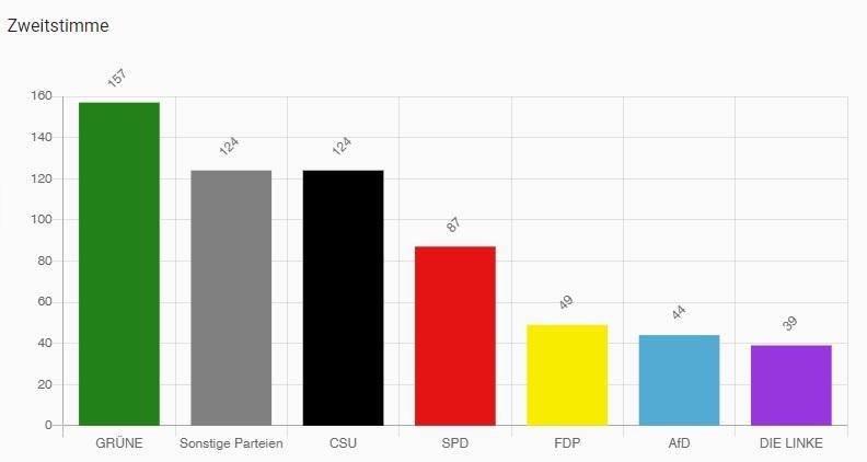 Grafik mit der Stimm-Verteilung der Zweitstimme für die Parteien im Wahlkreis Rosenheim U18 Wahl