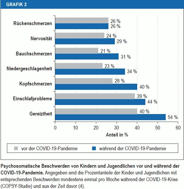 Grafik aus der COPSY Studie, an welchen Problemen Jugendliche seit Corona mehr leiden, z.B. Gereiztheit, Einschlafprobleme und Kopfschmerzen